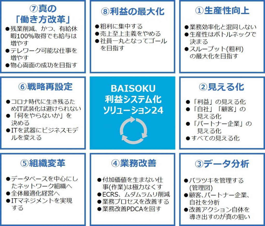 BAISOKU利益システム化ソリューション24 8つのポイントは、①生産性向上 ②見える化 ③データ分析 ④業務改善 ⑤組織変革 ⑥戦略再設定 ⑦真の働き方改革 ⑧利益の最大化